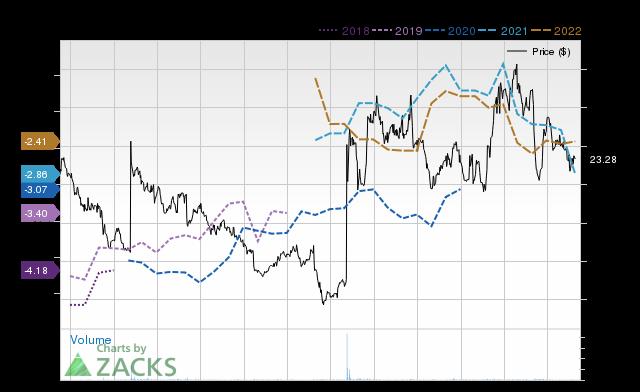 Price Consensus Chart for MacroGenics