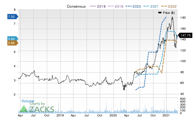 Price Consensus Chart for MODV