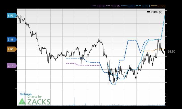 Price Consensus Chart for MPB