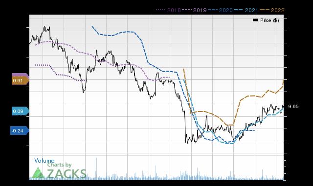 Price Consensus Chart for MRC