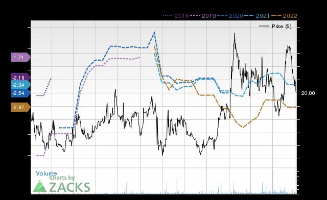 Price Consensus Chart for MRUS