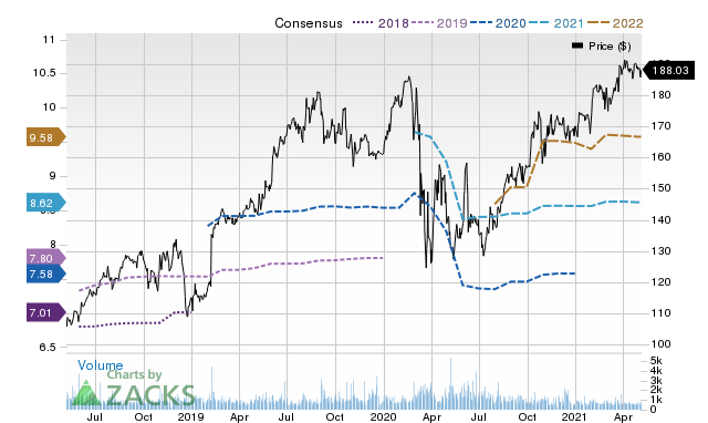 Price Consensus Chart for MSI