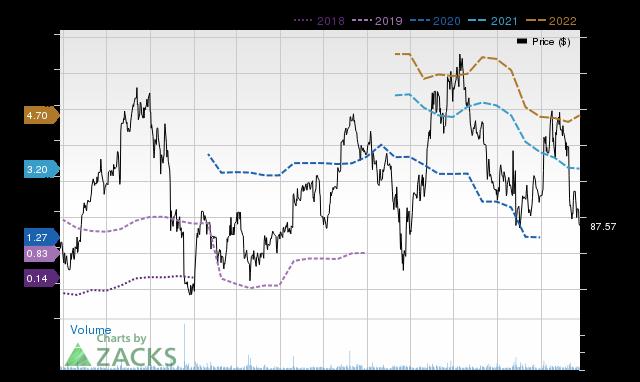 Price Consensus Chart for NBIX