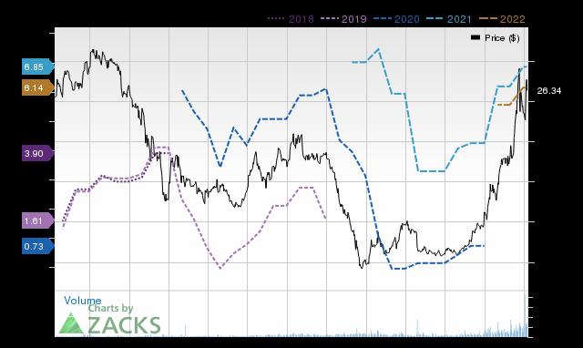 Price Consensus Chart for Navios Maritime Partners LP