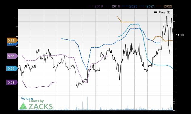 Price Consensus Chart for NeoPhotonics