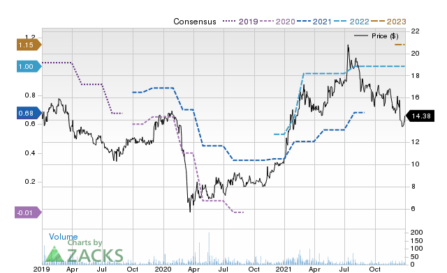 Price Consensus Chart for Northern Technologies