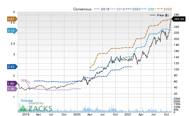 Price Consensus Chart for NVDA