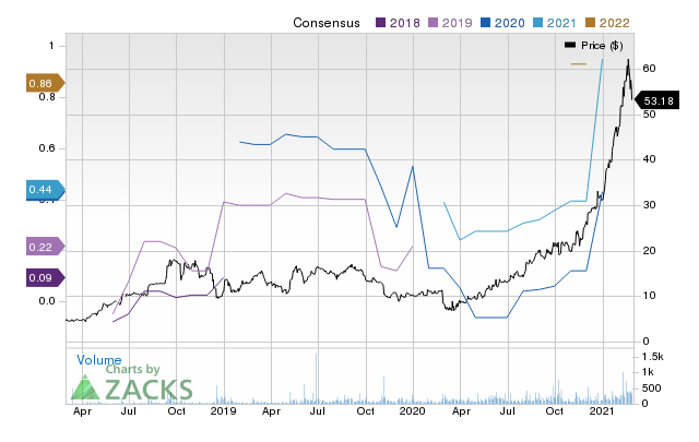 Price Consensus Chart for OptimizeRx Corp.