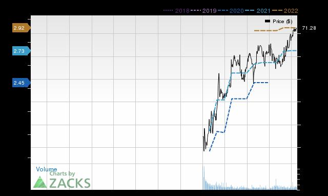 Price Consensus Chart for OTIS
