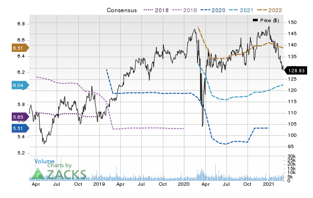 Price Consensus Chart for PepsiCo