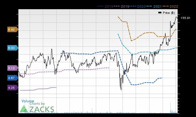 Price Consensus Chart for PRAH