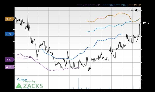 Price Consensus Chart for PRTK