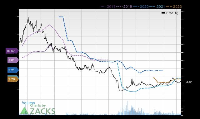 Price Consensus Chart for PVAC