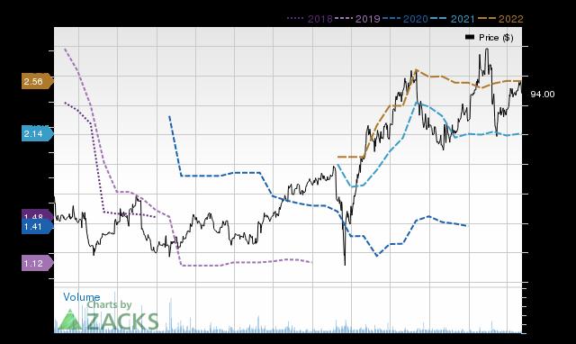Price Consensus Chart for PZZA