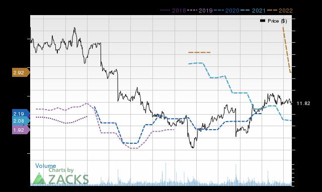 Price Consensus Chart for QRTEA