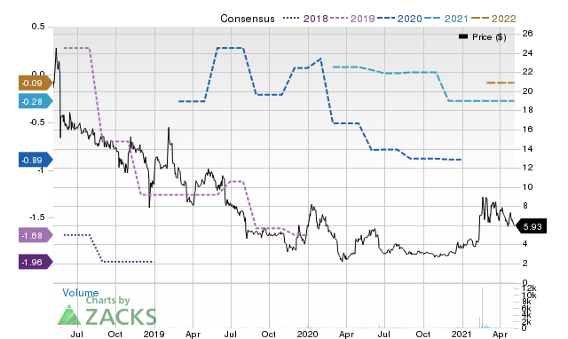 Price Consensus Chart for QUIK