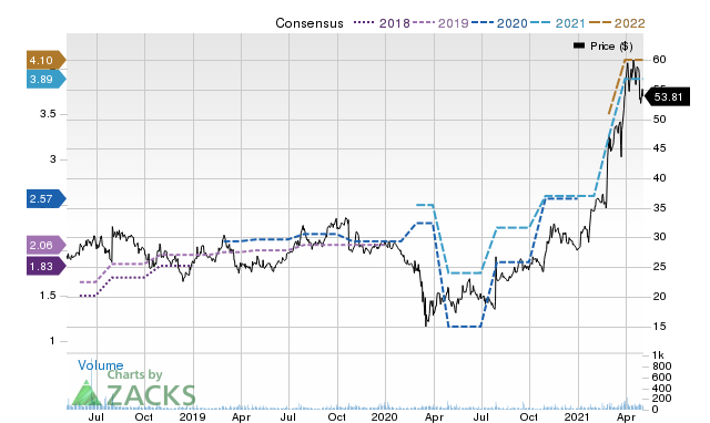 Price Consensus Chart for RCKY