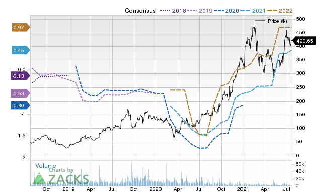 Price Consensus Chart for ROKU