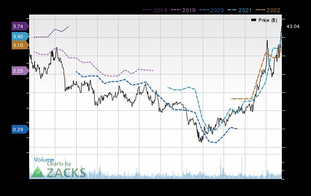 Price Consensus Chart for Schnitzer Steel