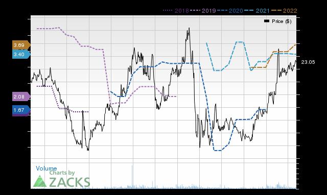 Price Consensus Chart for SCU
