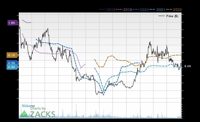 Price Consensus Chart for SLCA