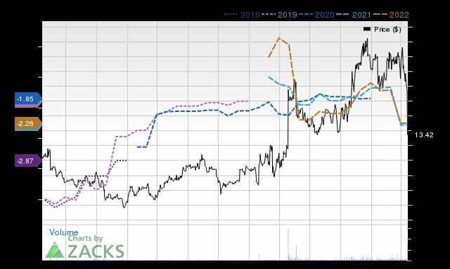 Price Consensus Chart for SNDX