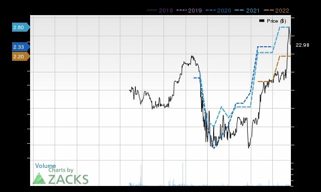 Price Consensus Chart for SPFI