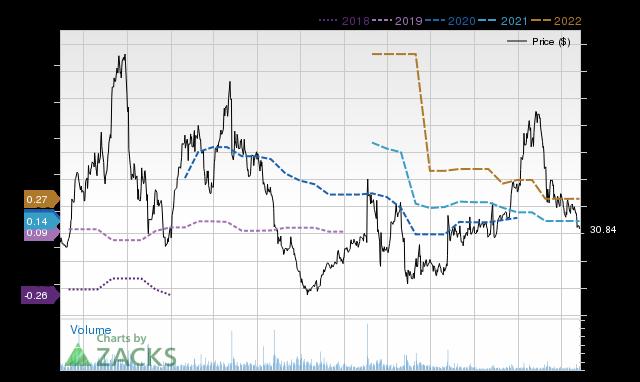 Price Consensus Chart for SSTI