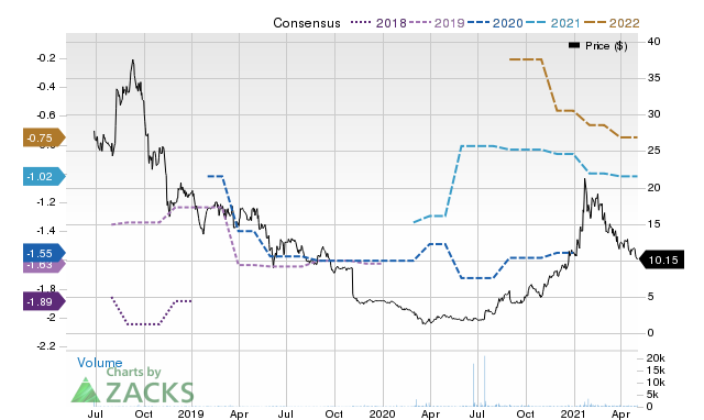 Price Consensus Chart for STIM