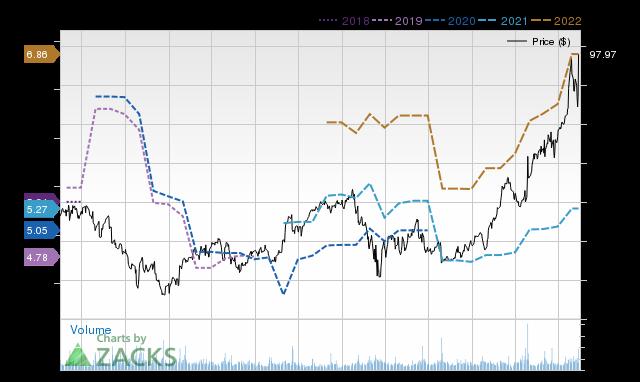 Price Consensus Chart for STX