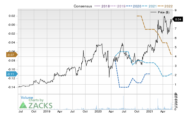 Price Consensus Chart for Stereotaxis Inc.