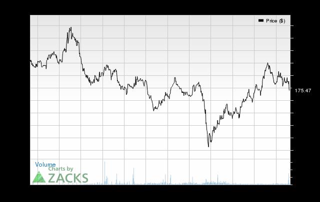 Price Consensus Chart for SUZUKI MOTOR CP