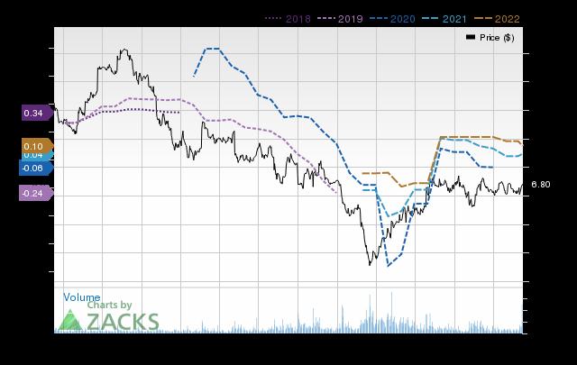 Price Consensus Chart for Carrols Restaurant