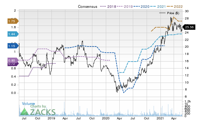 Price Consensus Chart for Titan Machinery