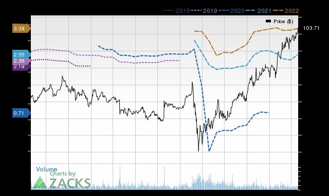 Price Consensus Chart for TXRH