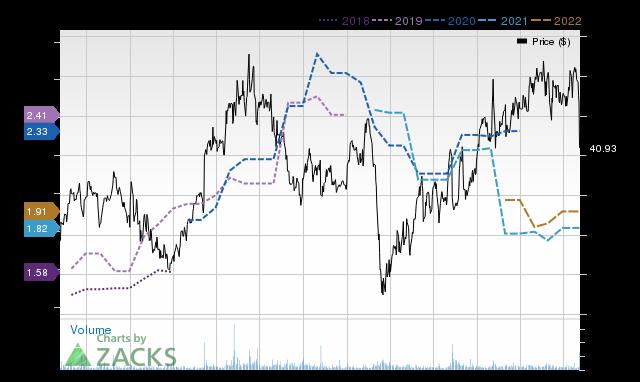 Price Consensus Chart for UPLD