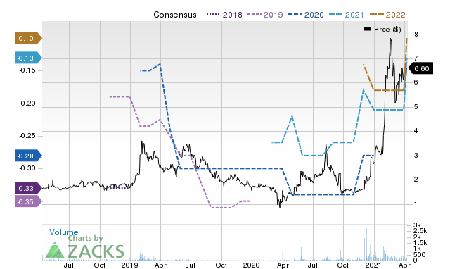 Price Consensus Chart for USIO