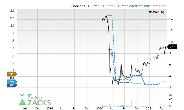 Price Consensus Chart for Velocity Financial