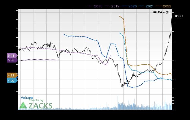 Price Consensus Chart for ViacomCBS