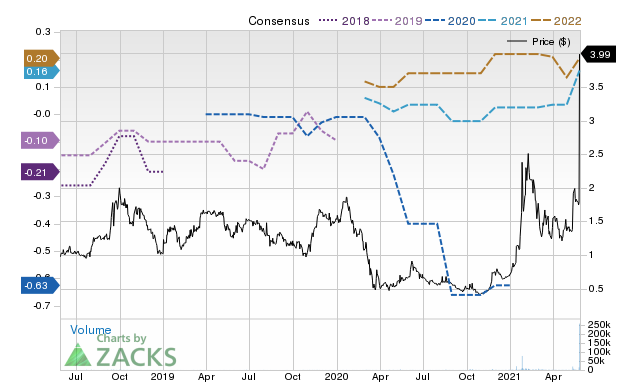 Price Consensus Chart for VTNR