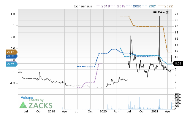 Price Consensus Chart for VAXART, INC.