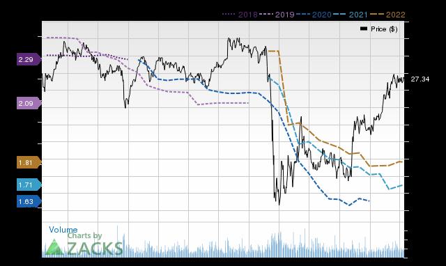 Price Consensus Chart for WRI