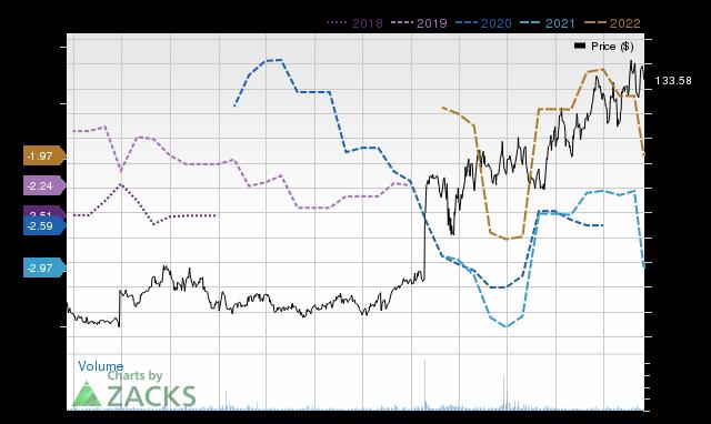 Price Consensus Chart for XLRN