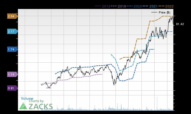 Price Consensus Chart for YETI