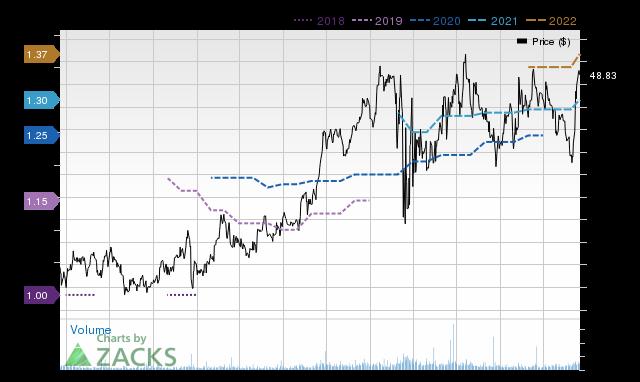 Price Consensus Chart for YORW