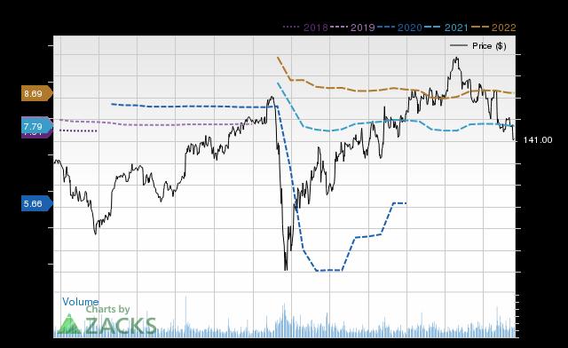 Price Consensus Chart for ZBH