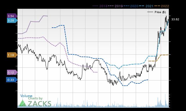 Price Consensus Chart for ZEUS