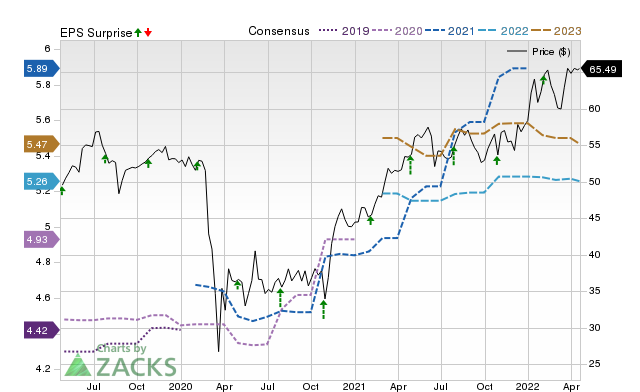 Aflac (AFL) Expected to Beat Earnings Estimates: Can the Stock Move