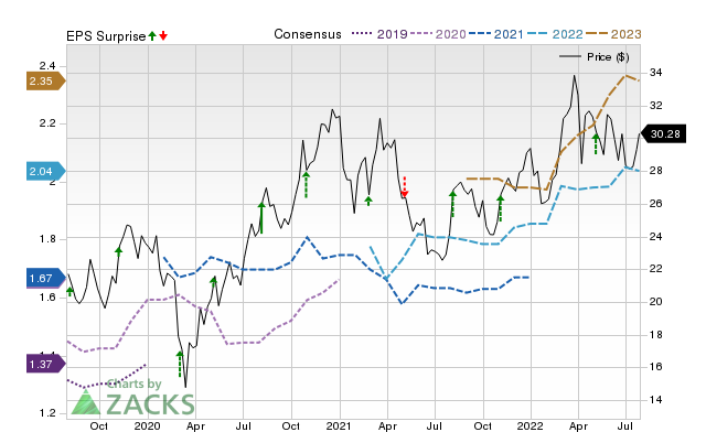 Analysts Estimate Air Transport Services (ATSG) to Report a