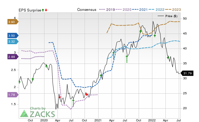 Bank of America (BAC) Q3 Earnings Preview: What to Look Out For